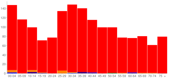 Graph: Population by Age and Race, 2000 Census - Elwood, Illinois - Census Viewer