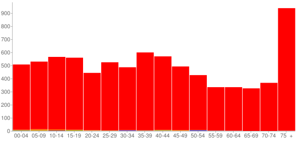 Graph: Population by Age and Race, 2000 Census - Jerseyville, Illinois - Census Viewer