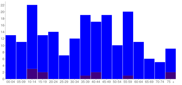 Graph: Population by Age and Hispanic or Latino Origin, 2000 Census - Cleveland, Illinois - Census Viewer