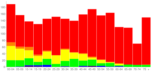 Graph: Population by Age and Race, 2010 Census - Haw River, North Carolina - Census Viewer
