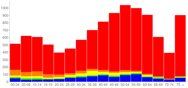 Graph: Population by Age and Race, 2010 Census - Sierra Madre, California - Census Viewer