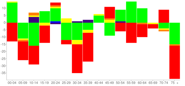 Graph: Change in Population between 2000 and 2010, by Age and Race - Luxora, Arkansas - Census Viewer