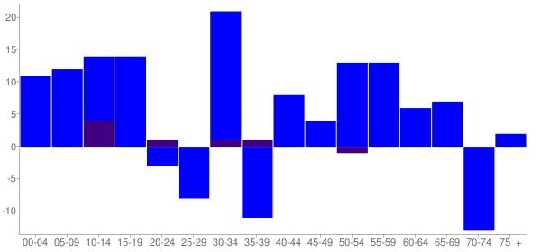 Graph: Change in Population between 2000 and 2010, by Age and Hispanic or Latino Origin - Carlock, Illinois - Census Viewer