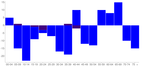 Graph: Change in Population between 2000 and 2010, by Age and Hispanic or Latino Origin - Bluford, Illinois - Census Viewer