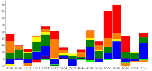 Graph: Change in Population between 2000 and 2010, by Age and Race - Kealakekua, Hawaii - Census Viewer
