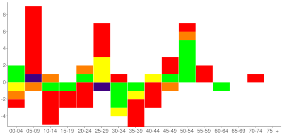 Graph: Change in Population between 2000 and 2010, by Age and Race - Rock Island Arsenal (U.S. Army), Illinois - Census Viewer