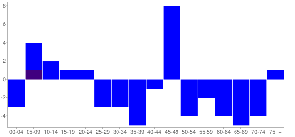 Graph: Change in Population between 2000 and 2010, by Age and Hispanic or Latino Origin - Ripley, Illinois - Census Viewer
