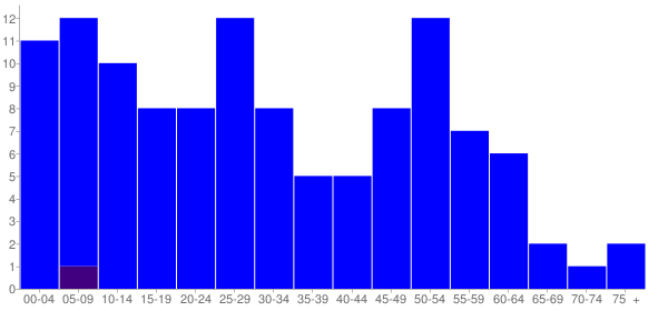Graph: Population by Age and Hispanic or Latino Origin, 2010 Census - Emington, Illinois - Census Viewer