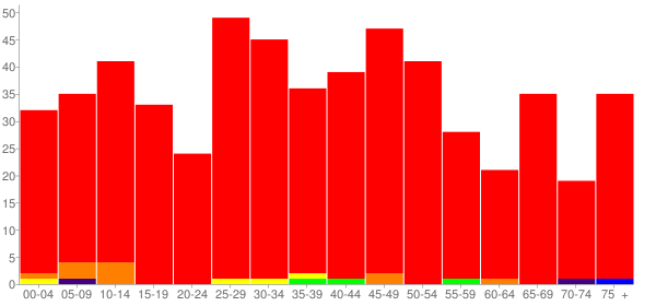 Graph: Population by Age and Race, 2010 Census - Danielsville, Georgia - Census Viewer