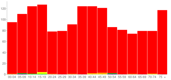 Graph: Population by Age and Race, 2000 Census - Erie, Illinois - Census Viewer