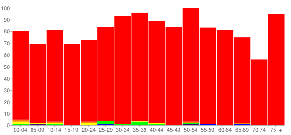 Graph: Population by Age and Race, 2010 Census - Beaver, West Virginia - Census Viewer