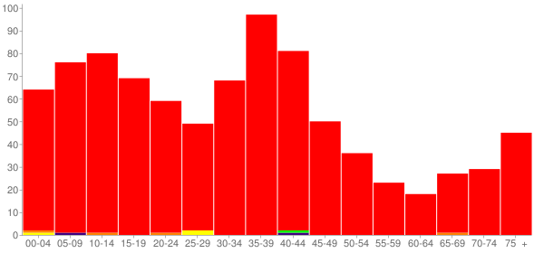 Graph: Population by Age and Race, 2000 Census - Albers, Illinois - Census Viewer