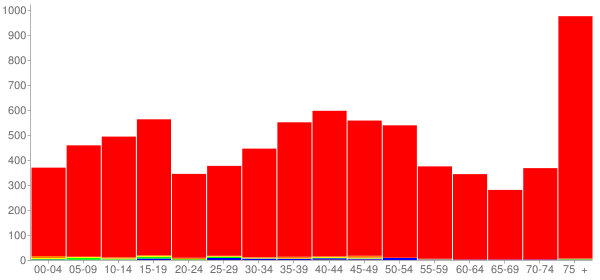 Graph: Population by Age and Race, 2000 Census - Princeton, Illinois - Census Viewer