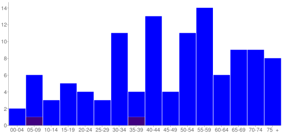 Graph: Population by Age and Hispanic or Latino Origin, 2010 Census - Marietta, Illinois - Census Viewer