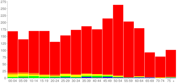 Graph: Population by Age and Race, 2010 Census - Fox Lake Hills, Illinois - Census Viewer