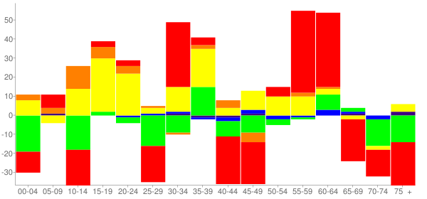 Graph: Change in Population between 2000 and 2010, by Age and Race - Anahuac, Texas - Census Viewer