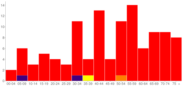 Graph: Population by Age and Race, 2010 Census - Marietta, Illinois - Census Viewer