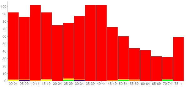 Graph: Population by Age and Race, 2000 Census - Kirkland, Illinois - Census Viewer