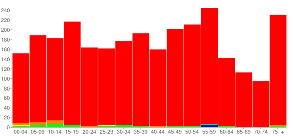 Graph: Population by Age and Race, 2010 Census - Lisbon, Ohio - Census Viewer