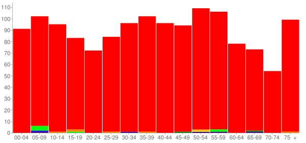 Graph: Population by Age and Race, 2010 Census - Okawville, Illinois - Census Viewer