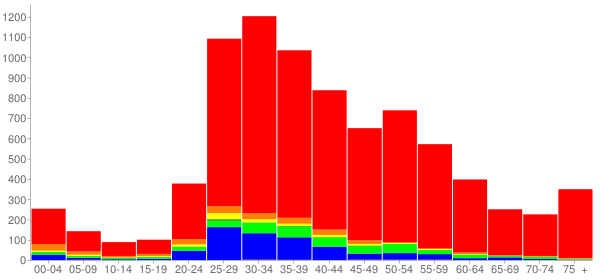 Graph: Population by Age and Race, 2000 Census - Marina Del Rey, California - Census Viewer