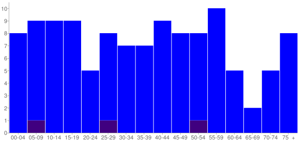 Graph: Population by Age and Hispanic or Latino Origin, 2010 Census - Lynnville, Illinois - Census Viewer
