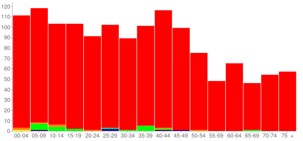Graph: Population by Age and Race, 2000 Census - Wamac, Illinois - Census Viewer