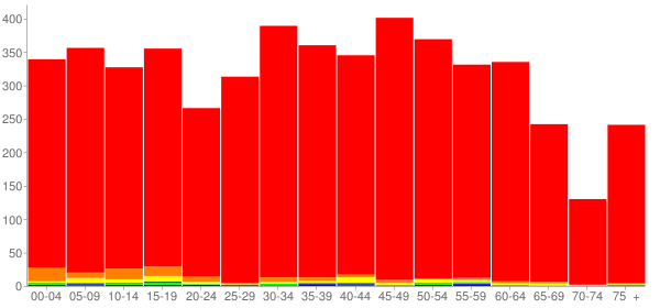 Graph: Population by Age and Race, 2010 Census - Colona, Illinois - Census Viewer