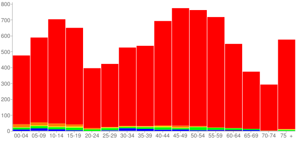 Graph: Population by Age and Race, 2010 Census - Olmsted Falls, Ohio - Census Viewer
