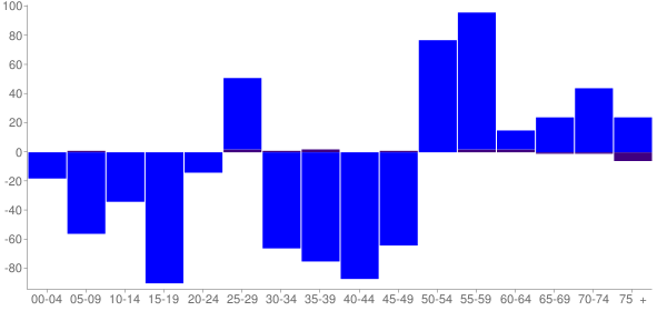 Graph: Change in Population between 2000 and 2010, by Age and Hispanic or Latino Origin - Lutcher, Louisiana - Census Viewer