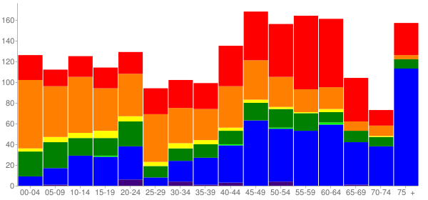 Graph: Population by Age and Race, 2010 Census - Kealakekua, Hawaii - Census Viewer