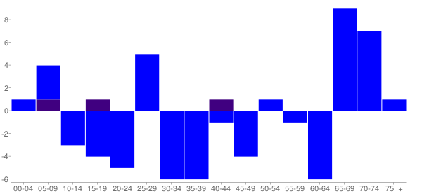 Graph: Change in Population between 2000 and 2010, by Age and Hispanic or Latino Origin - Allenville, Illinois - Census Viewer