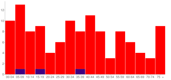 Graph: Population by Age and Race, 2000 Census - Wilmington (Patterson), Illinois - Census Viewer
