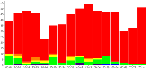 Graph: Population by Age and Race, 2010 Census - Pikeville, North Carolina - Census Viewer