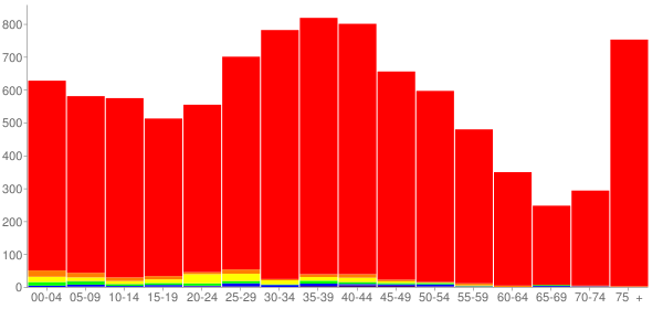 Graph: Population by Age and Race, 2000 Census - Fox Lake, Illinois - Census Viewer