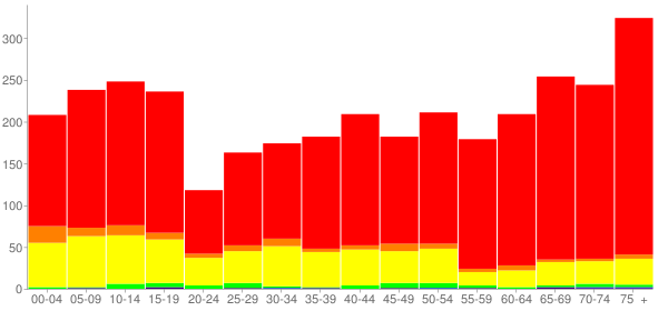 Graph: Population by Age and Race, 2000 Census - Kinney County, Texas - Census Viewer