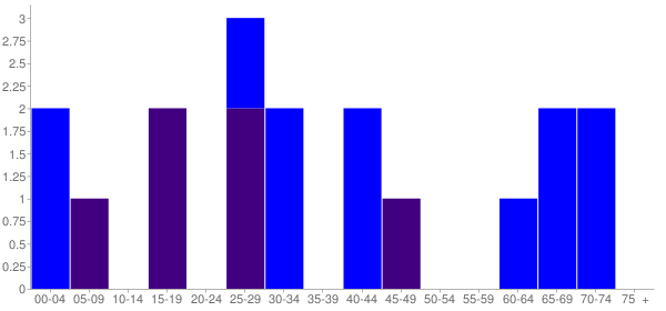 Graph: Population by Age and Hispanic or Latino Origin, 2010 Census - Junction City, Washington - Census Viewer