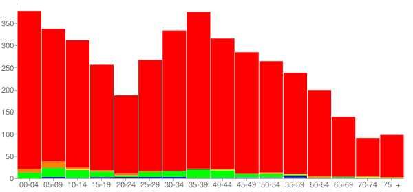 Graph: Population by Age and Race, 2010 Census - Argo, Alabama - Census Viewer