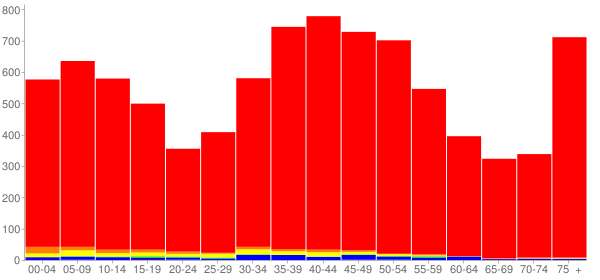 Graph: Population by Age and Race, 2000 Census - Riverside, Illinois - Census Viewer