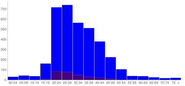 Graph: Population by Age and Hispanic or Latino Origin, 2000 Census - Baldwin, Illinois - Census Viewer