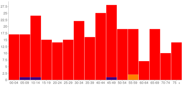 Graph: Population by Age and Race, 2010 Census - Gays, Illinois - Census Viewer