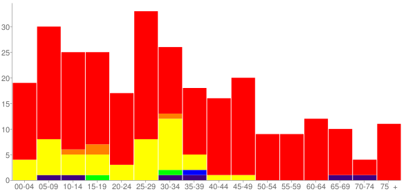 Graph: Population by Age and Race, 2010 Census - Garner, Arkansas - Census Viewer