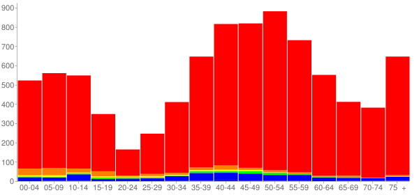 Graph: Population by Age and Race, 2000 Census - Tiburon, California - Census Viewer