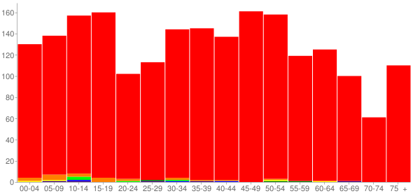Graph: Population by Age and Race, 2010 Census - Lexington, Illinois - Census Viewer