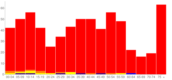 Graph: Population by Age and Race, 2000 Census - Minto, North Dakota - Census Viewer