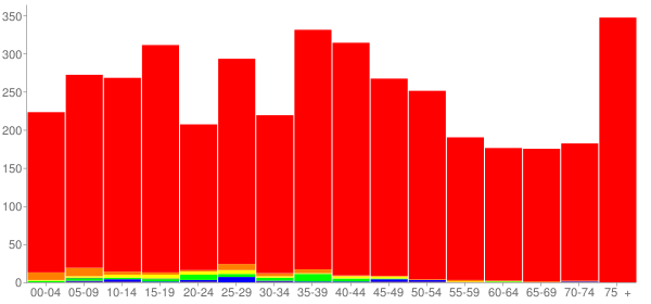 Graph: Population by Age and Race, 2000 Census - Oregon, Illinois - Census Viewer