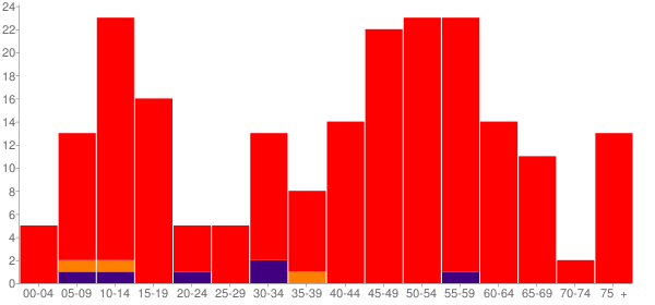 Graph: Population by Age and Race, 2010 Census - Willapa, Washington - Census Viewer