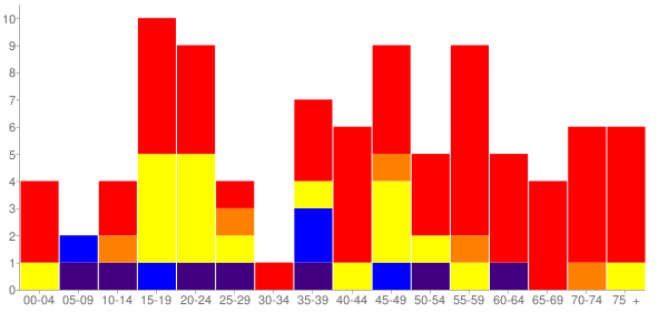 Graph: Population by Age and Race, 2010 Census - Donald, Washington - Census Viewer