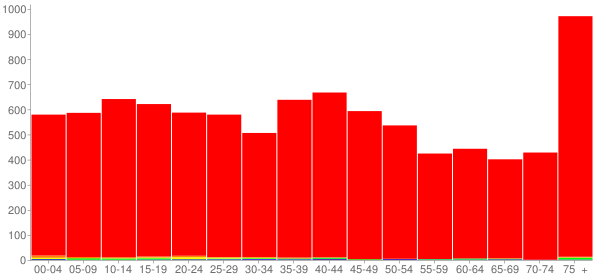 Graph: Population by Age and Race, 2000 Census - Paris, Illinois - Census Viewer