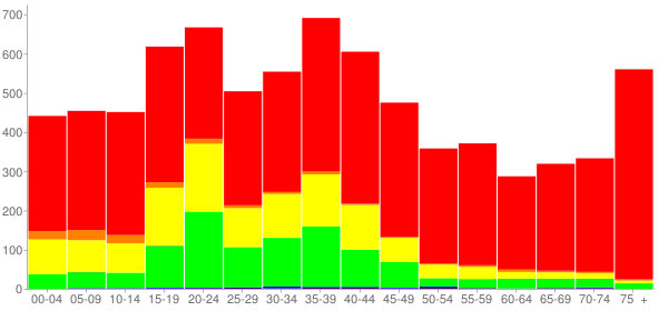 Graph: Population by Age and Race, 2000 Census - Childress County, Texas - Census Viewer